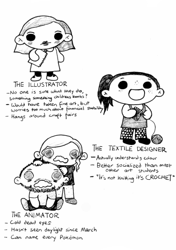 """A drawing of three more types of art students. The first is """"The illustrator, no-one is sure what they do, something something children's books? Would have taken fine art, but worries too much about financial stability, hangs around craft fairs. The second is """"The Animator: Cold dead eyes, hasn't seen daylight since March, Can name every pokemon."""" The last is """"The textile designer: actually understands colour, better socialised than most other art students, """"It's not knitting it's crochet!"""""""